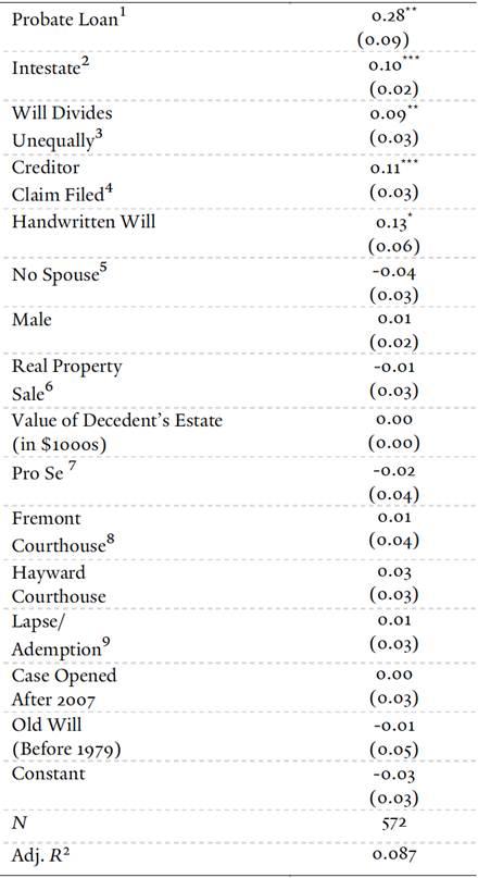 Yale Law Journal - Probate Lending