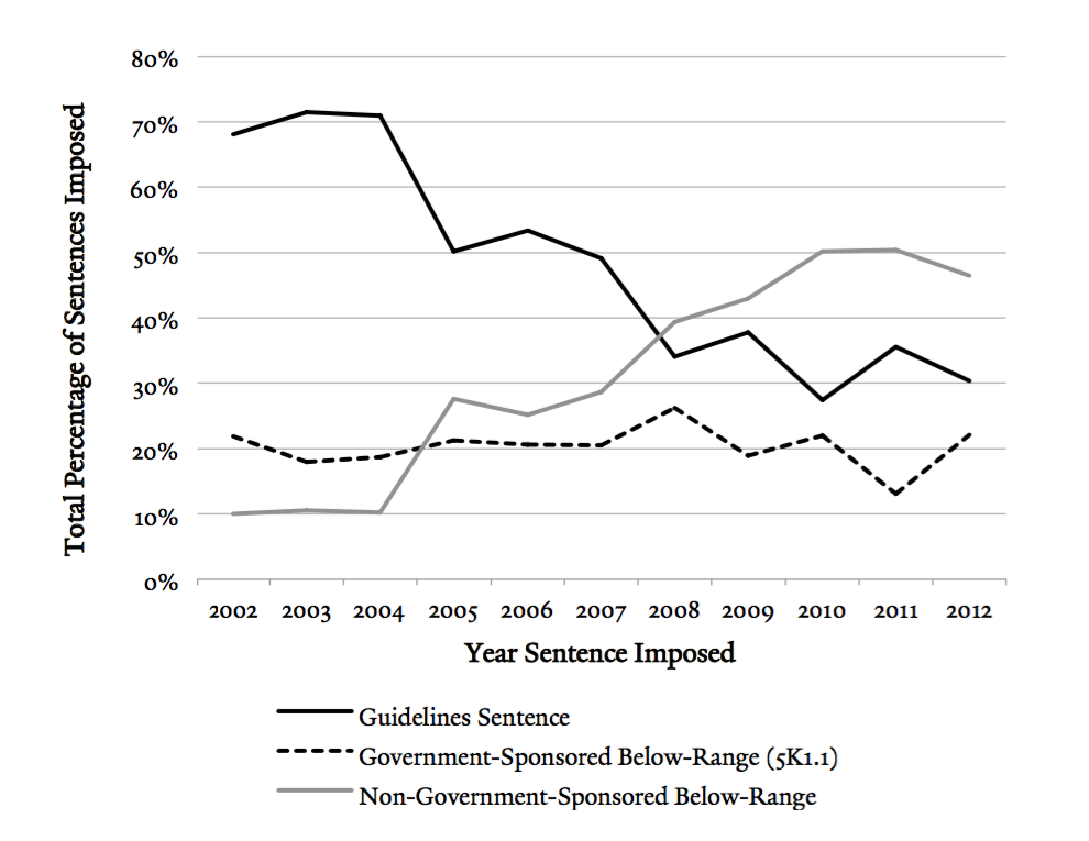 Figure 2117 Also Reflects The Significant Increase In Imposition Of Non Government Sponsored Below Range Sentences SDNY Percentage Cases
