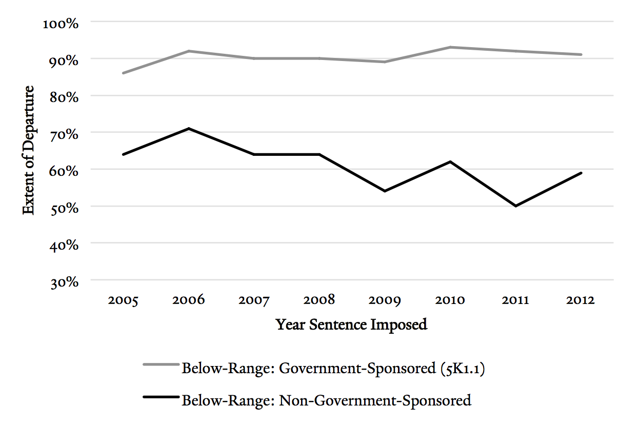 yale law journal fifty shades of gray sentencing trends in government sponsored below range sentences were consistently 90% shorter than the minimum guidelines range the extent of departure for